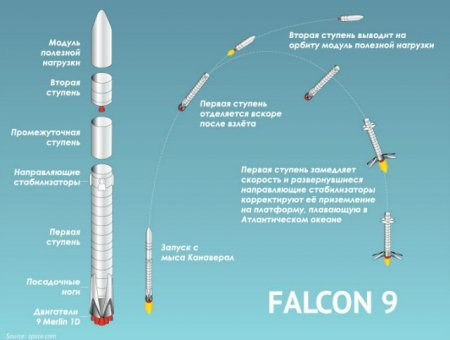 Falcon-9 выведет на орбиту сразу 90 спутников