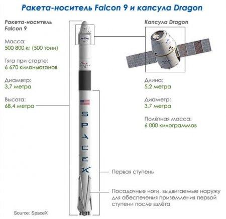 Авария Falcon 9 – часть прогресса SpaceX