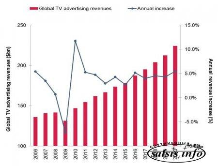 ТВ-реклама: приказано выжить
