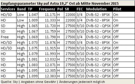 Новые параметры транспондеров Sky Deutschland с середины ноября