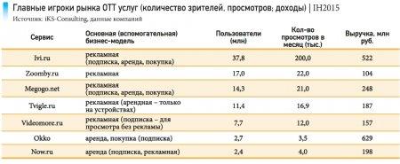 В настоящее время на территории России работает 2 370 телеканалов