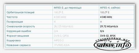Первый канал переходит на новый стандарт вещания MPEG-4