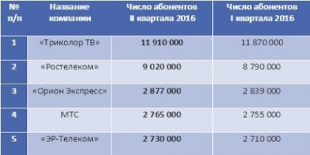 Число абонентов платного ТВ в РФ в I полугодии 2016 г. составило 40,36 млн