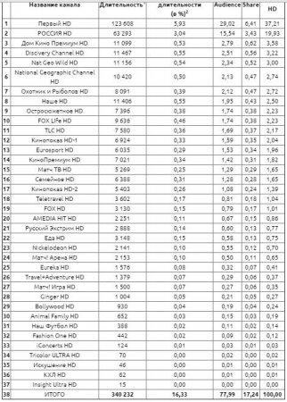 Самые популярные в России HD-телеканалы