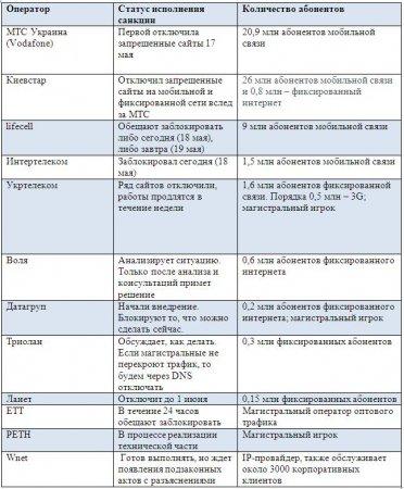 Блокировка на миллиард: Как провайдеры попрощаются с VK и Yandex