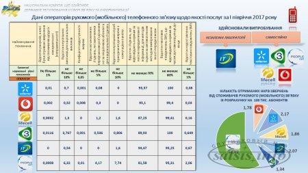 Названы операторы с самой худшей связью в Украине
