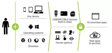 Android-устройства теперь позволяют авторизоваться в приложениях без пароля