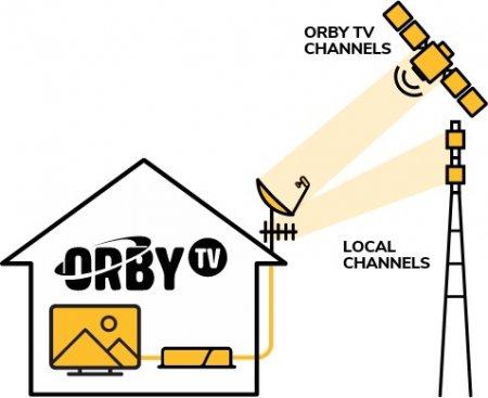 В США появился новый сервис спутникового телевидения