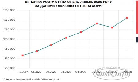 Украинские медиагруппы недосчитались $35 млн